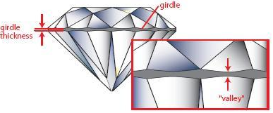 Diamond Girdle Thickness How To Choose A Diamond