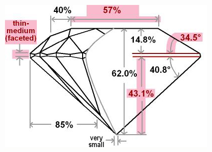 Diamond Parts Proportions How To Choose A Diamond