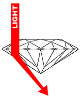 Shallow Cut Diamond How To Choose A Diamond