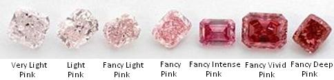 Pink-Diamond-Color-Grading-System